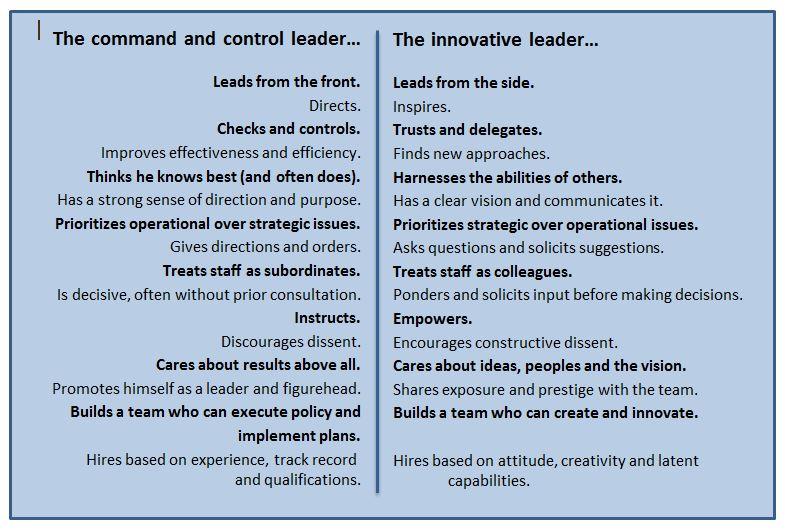 Leader compare